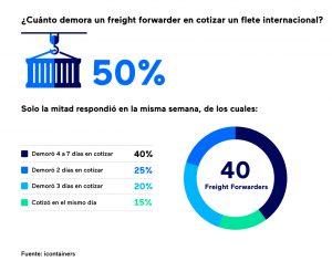 tiempo-respuesta-cotizaciones-freight-forwarders